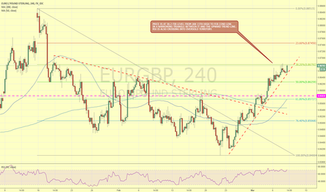 EURGBP: EURGBP BETWEEN 38.2 FIB LEVEL AND UPWARD TREND.