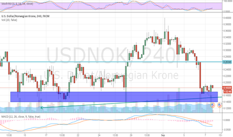 USDNOK: Possible long-setup in USDNOK