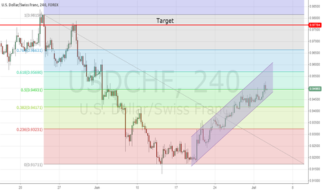 USDCHF: Attack on top