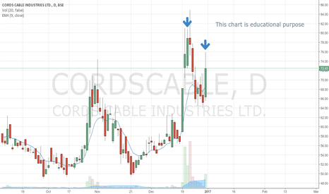 CORDSCABLE: Fall in price