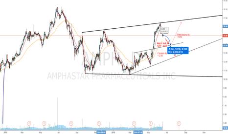 AMPH: AMPH Short-Term Short, Long-Term Long