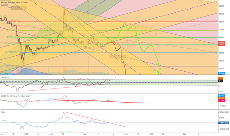 BTCUSD: Long if we can stay above 233 for the next 24 hours