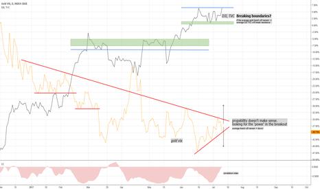 GVZ: Time to buy the Dow Jones Index? (DJI)