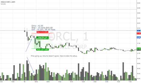 ORCL: ORCL 2M Sell