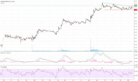 CENTRUM: Triangle breakout coming up