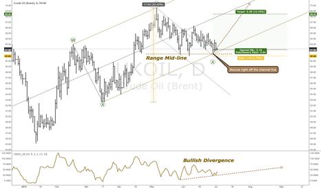 UKOIL: Multiple Setups Triggering A Buy On Brent