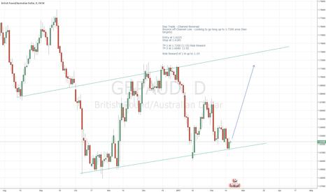 GBPAUD: GBPAUD Daily Long - Up to 1:19 Risk / Reward Ratio