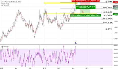 EURCAD: EURCAD double top formation followed by a major downfall