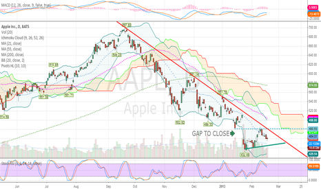 AAPL: APPLE: GAP CLOSE. And now?