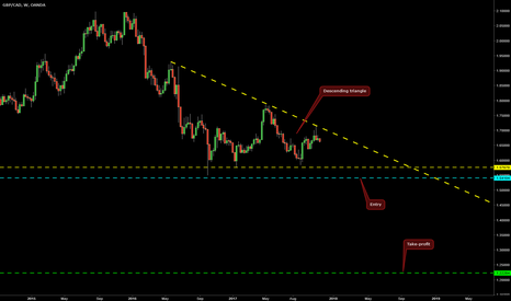 GBPCAD: Descending Triangle on GBP/CAD @ W1