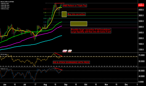 BTCUSD: BTCUSD Showing several signs of topping