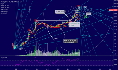 BTCUSD: $BTC - 1W - Using Gann Fans from 2011 to 2018 for prediction