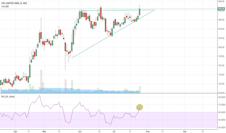 UPL: UPL: Breaking out of wedge?