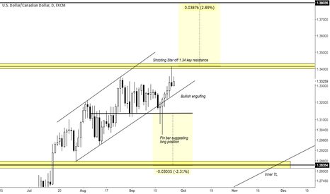 USDCAD: USDCAD - Neutral perspective on this pair