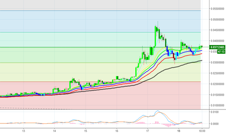 DGBUSD: BUY DGBUSD on a 60 minute close above $0.0385 - Target $0.0535