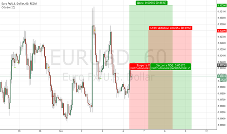 EURUSD: EUR/USD прогноз от Fibo Group