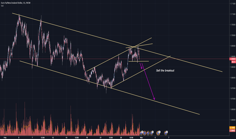 EURNZD: EUR/NZD Sell the breakout