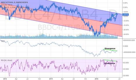 BBDC4/ITUB4: Long and Short Idea: BBDC4 x ITUB4