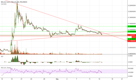 BCHBTC: BCHBTC false breakdown