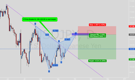 USDJPY: If Prices Continue up for BOJ Rates...