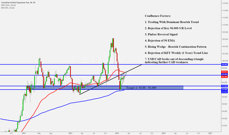 CADJPY: Supreme Confluence - CAD/JPY