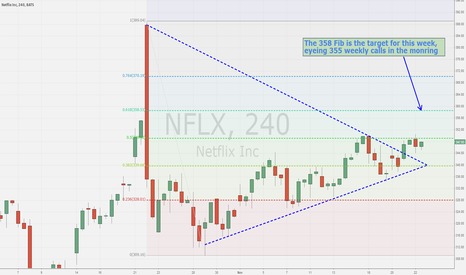 NFLX: NFLX 4hr wedge breakout