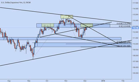 USDJPY: USDJPY Potential Head and Shoulders
