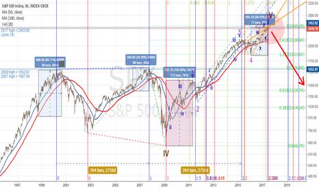 SPX: Convergence of Fibonacci in SPX500