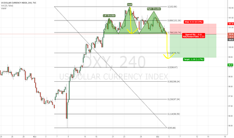 DXY: H&S on 4h