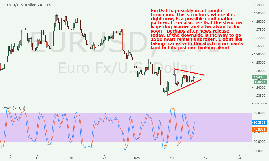 EurUsd: Triangle pattern might be in play