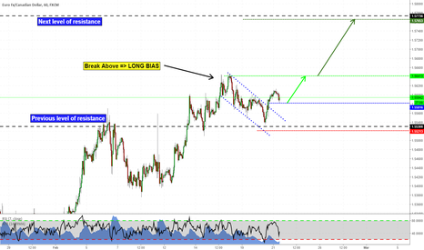 EURCAD: Flag pattern on EURCAD