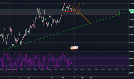 GBPUSD: coming moves of GBP/USD