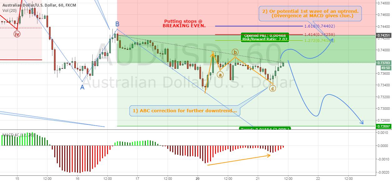 Trade #11 CLOSED - Short @ AUDUSD (Update II)