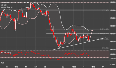 DXY: DXY 4hr Bullish