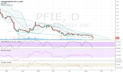 PFIE: Ridiculously oversold right now.