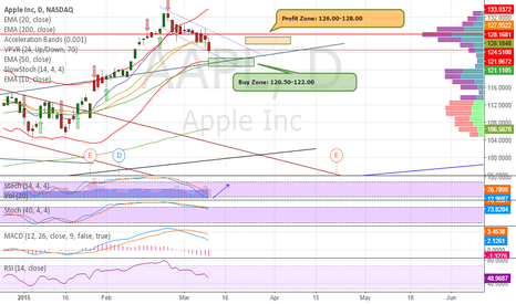 AAPL: Long AAPL: 50MA & Trend line Support Reversal