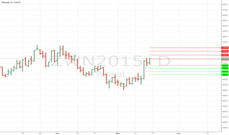 ZWN2015: Daily Support and Resistance for July Wheat #wheat