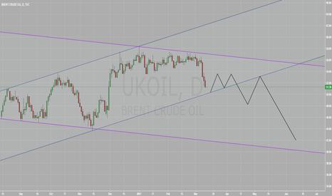 UKOIL: Brent to drop below 42 by mid-June