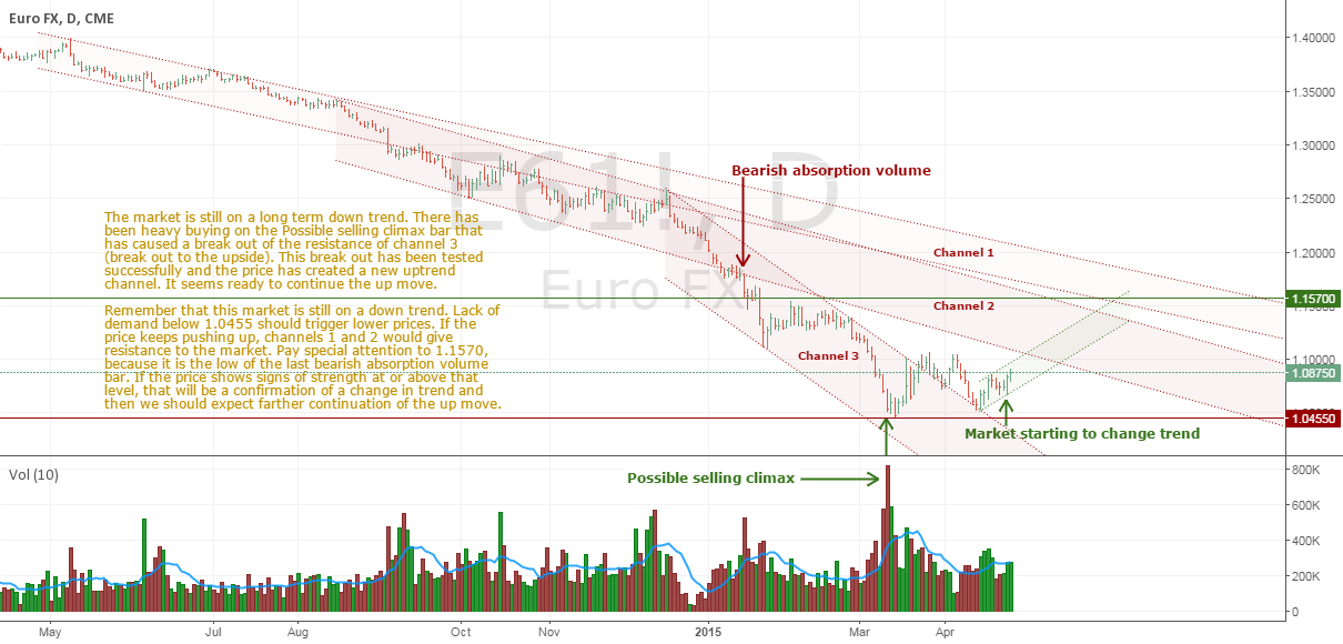 Reacting to a Selling Climax - EURUSD long term projection