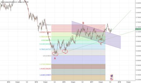 NZDUSD: ABCD pattern