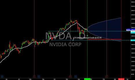 NVDA: NVDA - Mar.'18 Exp. Put Vertical Credit Spread