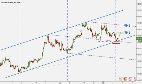 EURUSD: Time to go Long EU ?