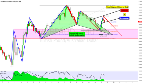 GBPAUD: GBPAUD: Potential Bat Formation w/ Equal Measured Moves