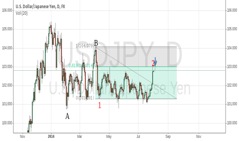 USDJPY: 2inB finished
