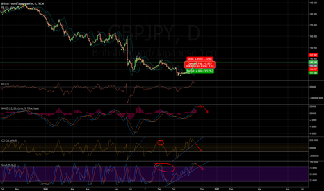 GBPJPY: /11200242/ GBPJPY uptrend is over
