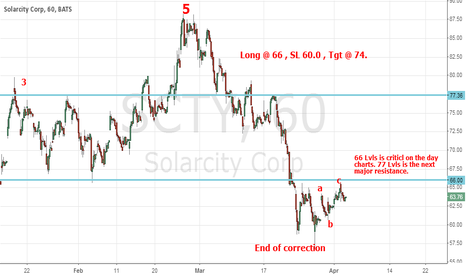 SCTY: Long SolarCity (SCTY) for the next uptrend