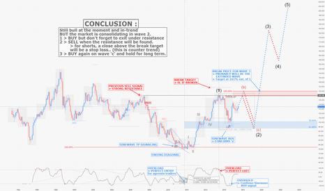 USDJPY: USDJPY / M1 : Longterm pleads for a bull trend reversal