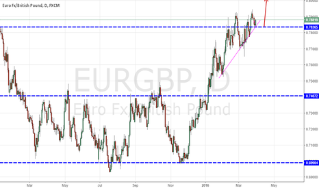 EURGBP: Trend continue