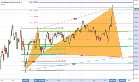 GBPJPY: Bull Cypher GJ Daily