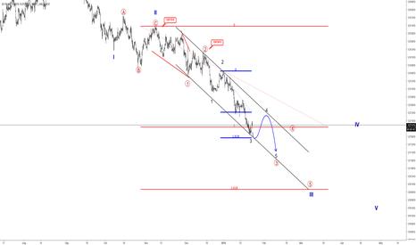 ZN1!: Elliott wave Analysis: 10 Year US NOTES Still Bearish